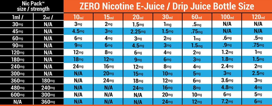 Nic Pack nicotine additive system   Nic Pack